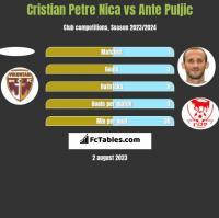 Cristian Petre Nica vs Ante Puljic h2h player stats