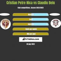 Cristian Petre Nica vs Claudiu Belu h2h player stats