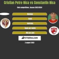 Cristian Petre Nica vs Constantin Nica h2h player stats