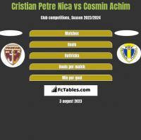 Cristian Petre Nica vs Cosmin Achim h2h player stats