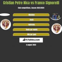 Cristian Petre Nica vs Franco Signorelli h2h player stats