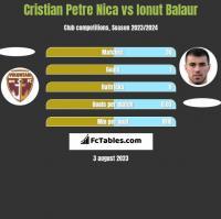Cristian Petre Nica vs Ionut Balaur h2h player stats