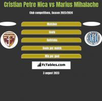 Cristian Petre Nica vs Marius Mihalache h2h player stats
