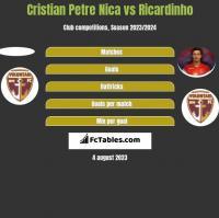 Cristian Petre Nica vs Ricardinho h2h player stats