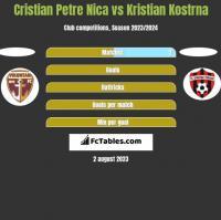 Cristian Petre Nica vs Kristian Kostrna h2h player stats