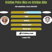 Cristian Petre Nica vs Cristian Albu h2h player stats