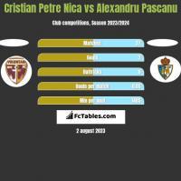 Cristian Petre Nica vs Alexandru Pascanu h2h player stats