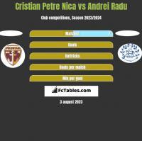 Cristian Petre Nica vs Andrei Radu h2h player stats