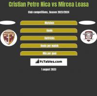 Cristian Petre Nica vs Mircea Leasa h2h player stats