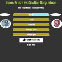 Ianos Brinza vs Cristian Balgradean h2h player stats