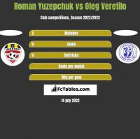 Roman Yuzepchuk vs Oleg Wierietiło h2h player stats