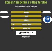 Roman Yuzepchuk vs Oleg Veretilo h2h player stats