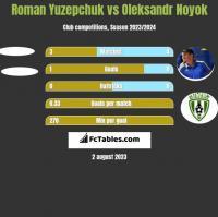 Roman Yuzepchuk vs Oleksandr Noyok h2h player stats