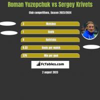 Roman Yuzepchuk vs Sergey Krivets h2h player stats