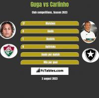 Guga vs Carlinho h2h player stats