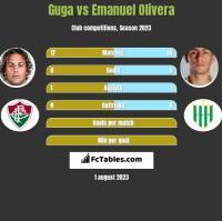 Guga vs Emanuel Olivera h2h player stats
