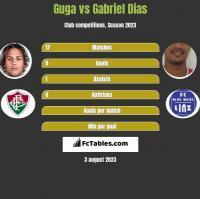 Guga vs Gabriel Dias h2h player stats