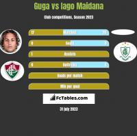 Guga vs Iago Maidana h2h player stats