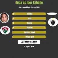 Guga vs Igor Rabello h2h player stats