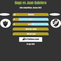 Guga vs Juan Quintero h2h player stats