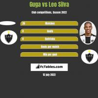 Guga vs Leo Silva h2h player stats