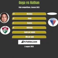 Guga vs Nathan h2h player stats
