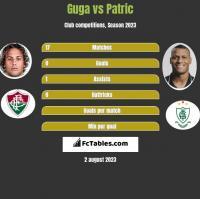 Guga vs Patric h2h player stats