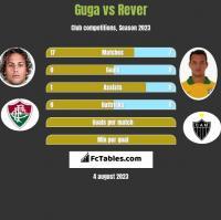Guga vs Rever h2h player stats