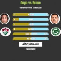 Guga vs Bruno h2h player stats