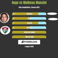 Guga vs Matheus Mancini h2h player stats