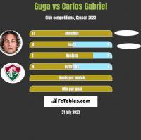 Guga vs Carlos Gabriel h2h player stats
