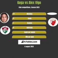 Guga vs Alex Vigo h2h player stats