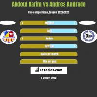 Abdoul Karim vs Andres Andrade h2h player stats