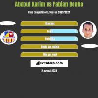 Abdoul Karim vs Fabian Benko h2h player stats