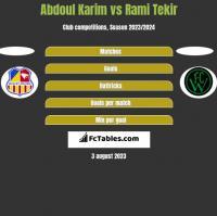 Abdoul Karim vs Rami Tekir h2h player stats