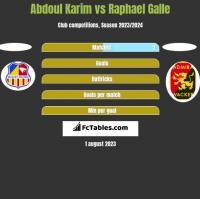 Abdoul Karim vs Raphael Galle h2h player stats