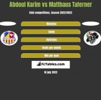 Abdoul Karim vs Matthaus Taferner h2h player stats