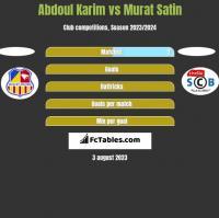 Abdoul Karim vs Murat Satin h2h player stats