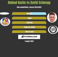 Abdoul Karim vs David Schnegg h2h player stats