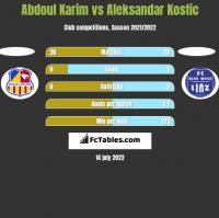 Abdoul Karim vs Aleksandar Kostic h2h player stats