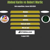 Abdoul Karim vs Robert Martic h2h player stats