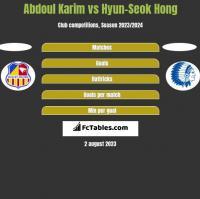 Abdoul Karim vs Hyun-Seok Hong h2h player stats