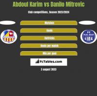 Abdoul Karim vs Danilo Mitrovic h2h player stats