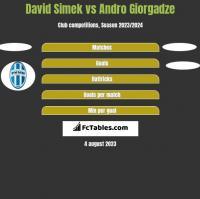 David Simek vs Andro Giorgadze h2h player stats