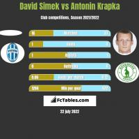 David Simek vs Antonin Krapka h2h player stats