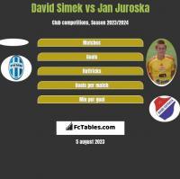 David Simek vs Jan Juroska h2h player stats