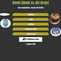 David Simek vs Jiri Krejci h2h player stats