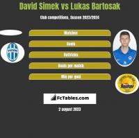 David Simek vs Lukas Bartosak h2h player stats