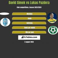 David Simek vs Lukas Pazdera h2h player stats