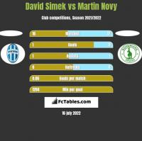 David Simek vs Martin Novy h2h player stats